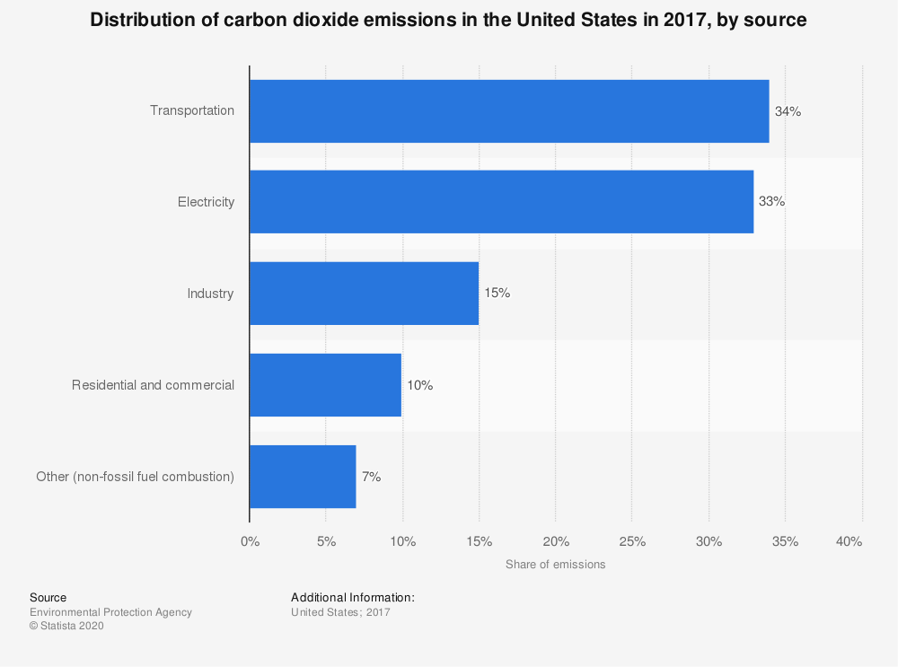 Statistic: Distribution of carbon dioxide emissions in the United States in 2017, by source | Statista