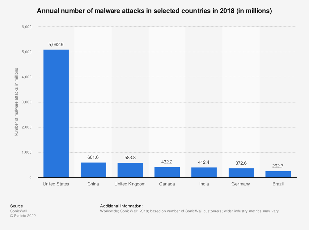 Statistic: Annual number of malware attacks in selected countries in 2018 (in millions) | Statista