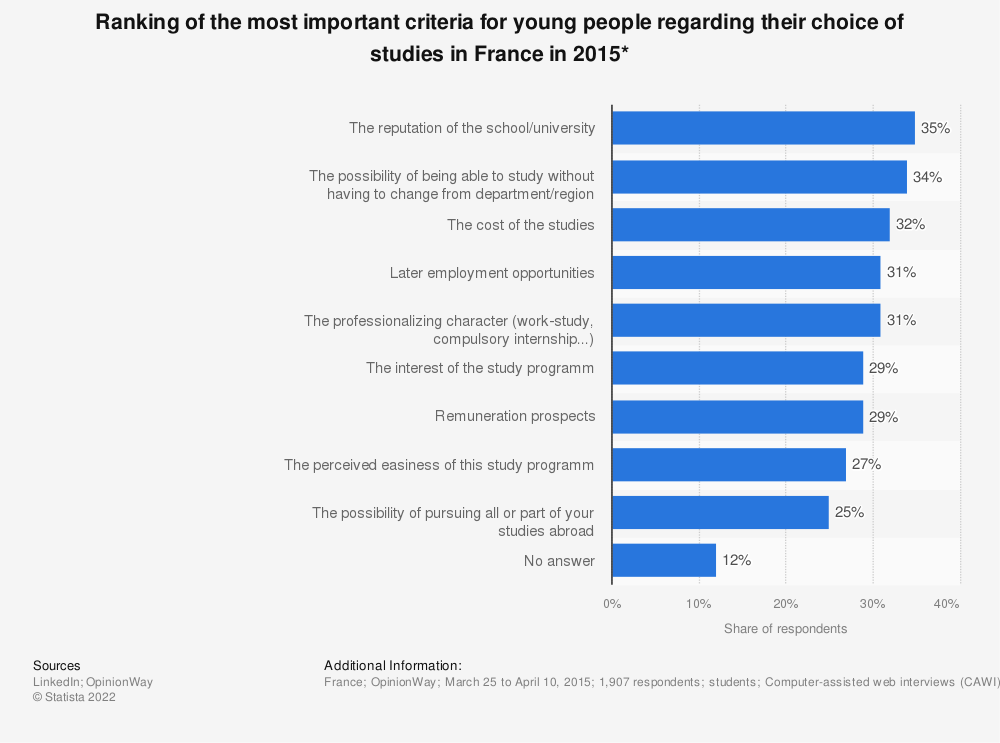 Statistic: Ranking of the most important criteria for young people regarding their choice of studies in France in 2015* | Statista