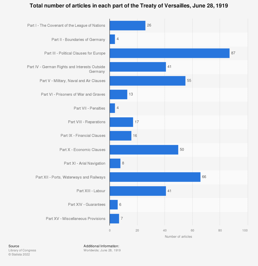 Statistic: Total number of articles in each part of the Treaty of Versailles, June 28, 1919   Statista