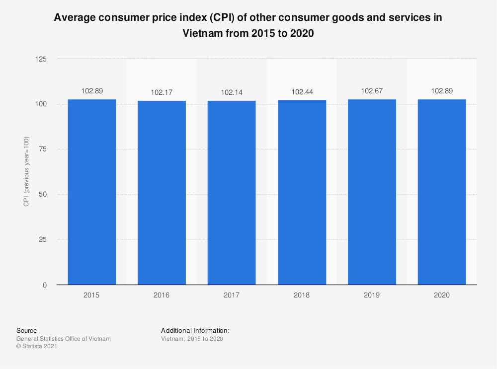 Statistic: Average consumer price index (CPI) of other consumer goods and services in Vietnam from 2010 to 2018 | Statista