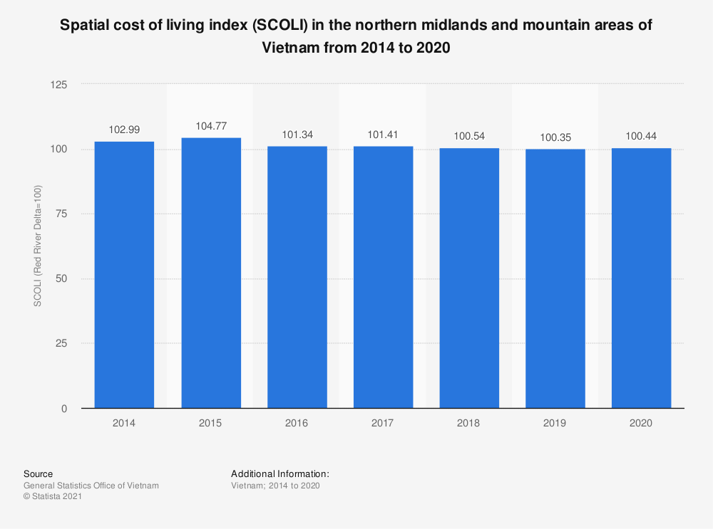 Statistic: Spatial cost of living index (SCOLI) in the northern midlands and mountain areas of Vietnam from 2014 to 2019 | Statista