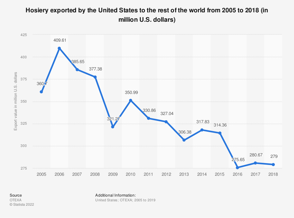 Statistic: Hosiery exported by the United States to the rest of the world from 2005 to 2018 (in million U.S. dollars) | Statista