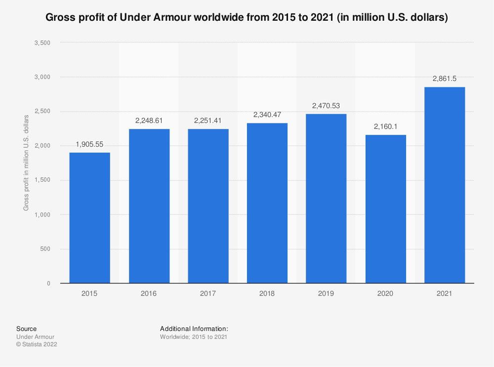 Statistic: Gross profit of Under Armour worldwide from 2015 to 2020 (in million U.S. dollars) | Statista