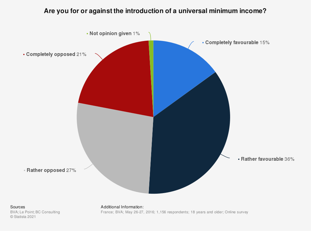 Statistic: Are you for or against the introduction of a universal minimum income? | Statista