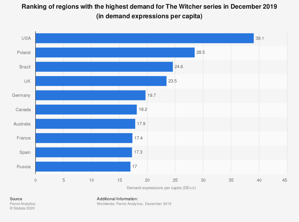 Statistic: Ranking of regions with the highest demand for The Witcher series in December 2019 (in demand expressions per capita)   Statista