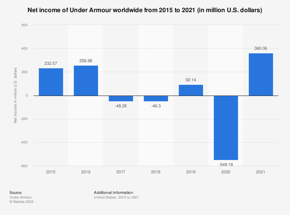 Statistic: Net income of Under Armour worldwide from 2015 to 2019 (in million U.S. dollars) | Statista