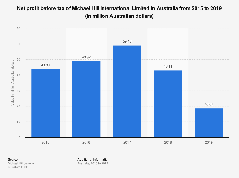 Statistic: Net profit before tax of Michael Hill International Limited in Australia from 2015 to 2019 (in million Australian dollars)   Statista