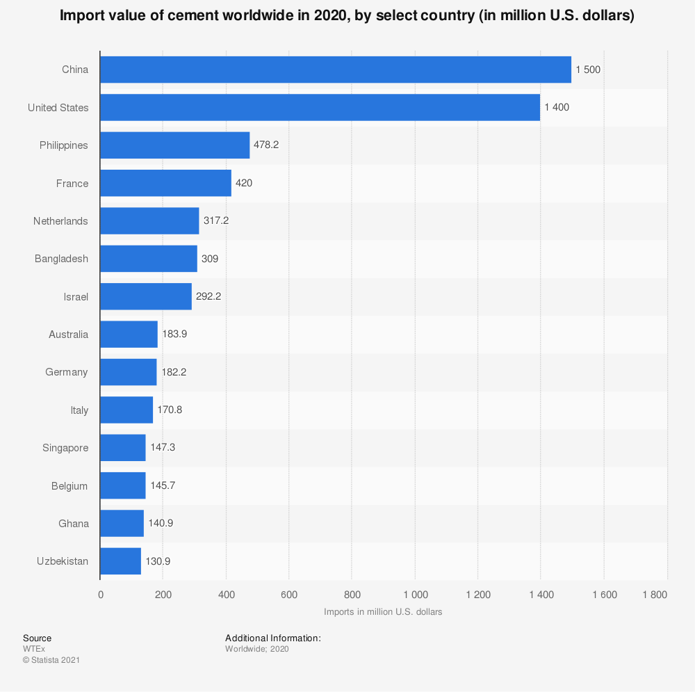 Statistic: Import value of cement worldwide in 2020, by select country (in million U.S. dollars) | Statista