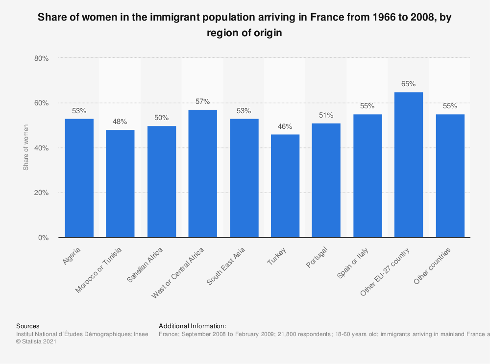Statistic: Share of women in the immigrant population arriving in France from 1966 to 2008, by region of origin | Statista