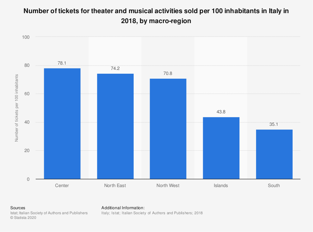 Statistic: Number of tickets for theater and musical activities sold per 100 inhabitants in Italy in 2018, by macro-region | Statista