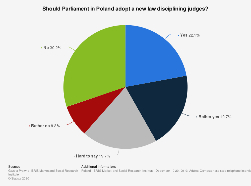Statistic: Should Parliament in Poland adopt a new law disciplining judges?   Statista
