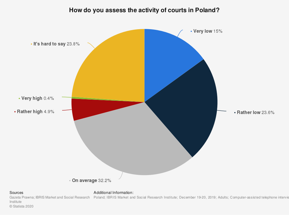 Statistic: How do you assess the activity of courts in Poland? | Statista