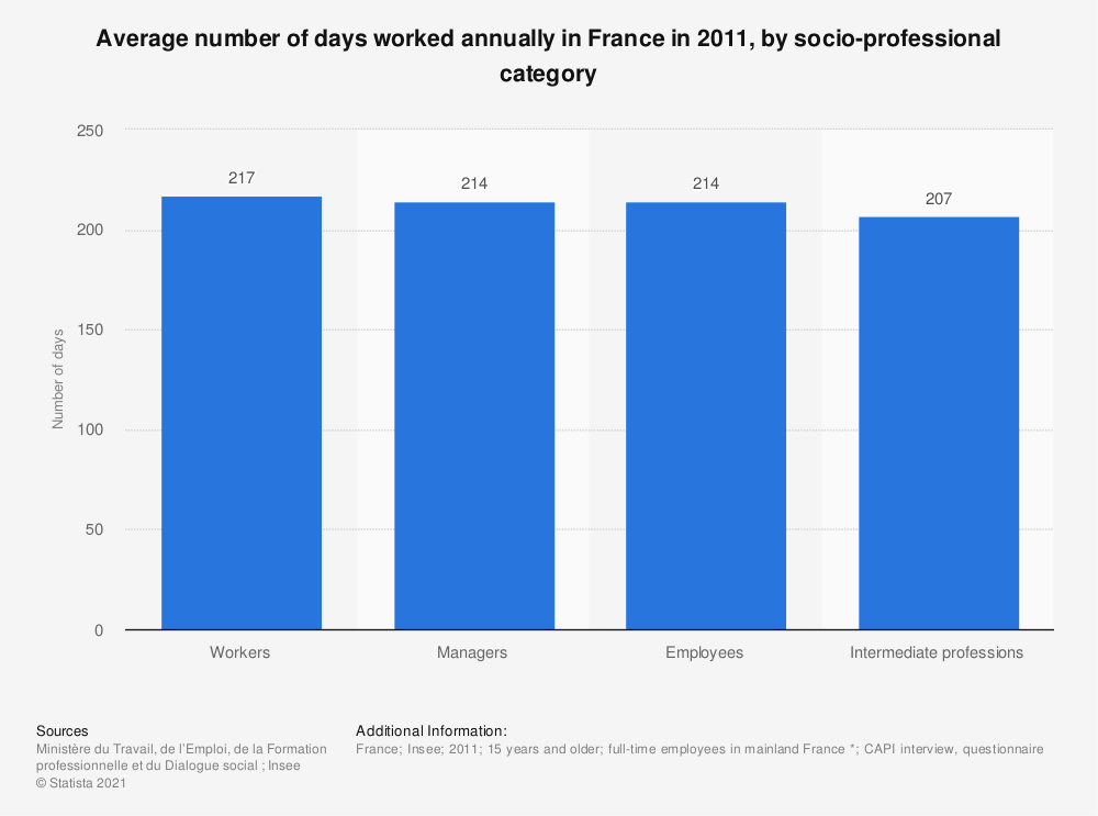 Statistic: Average number of days worked annually in France in 2011,  by socio-professional category | Statista