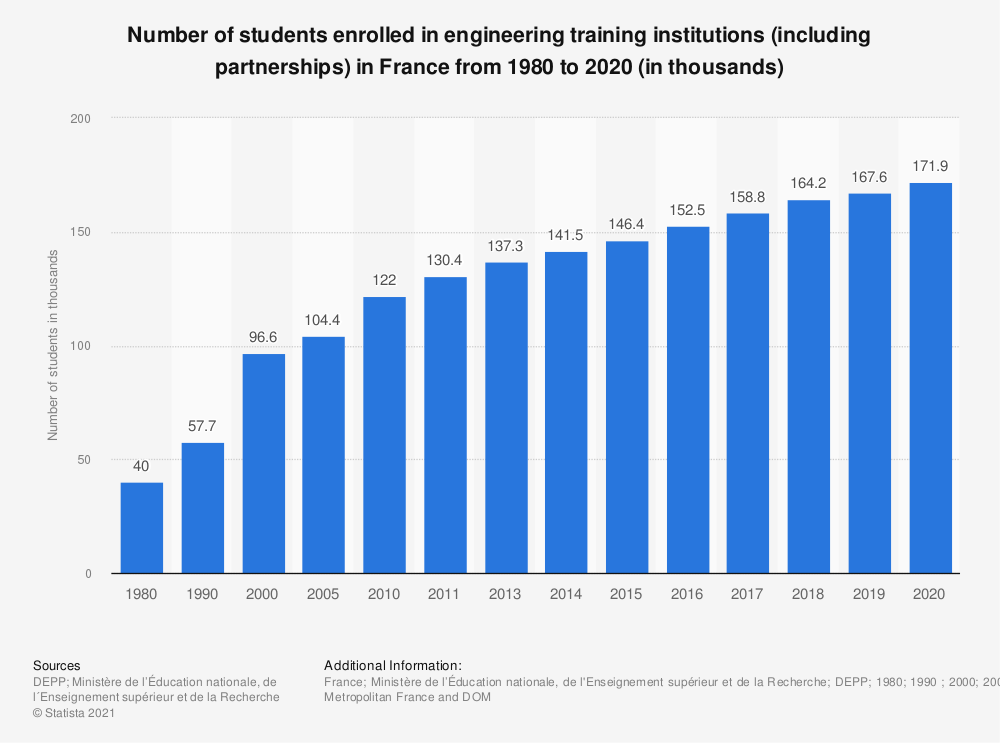 Statistic: Number of students enrolled in engineering training institutions (including partnerships) in France from 1980 to 2018 (in thousands) | Statista