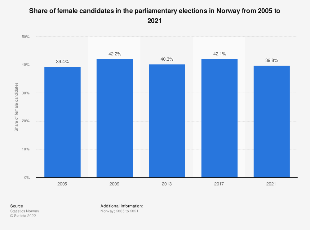 Statistic: Share of female candidates in the parliamentary elections in Norway from 2005 to 2017 | Statista