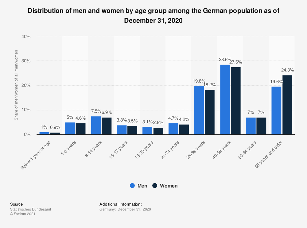 Statistic: Distribution of men and women by age group among the German population as of December 31, 2019  | Statista