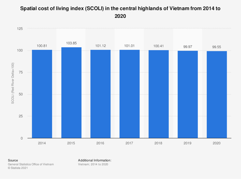 Statistic: Spatial cost of living index (SCOLI) in the central highlands of Vietnam from 2014 to 2018 | Statista