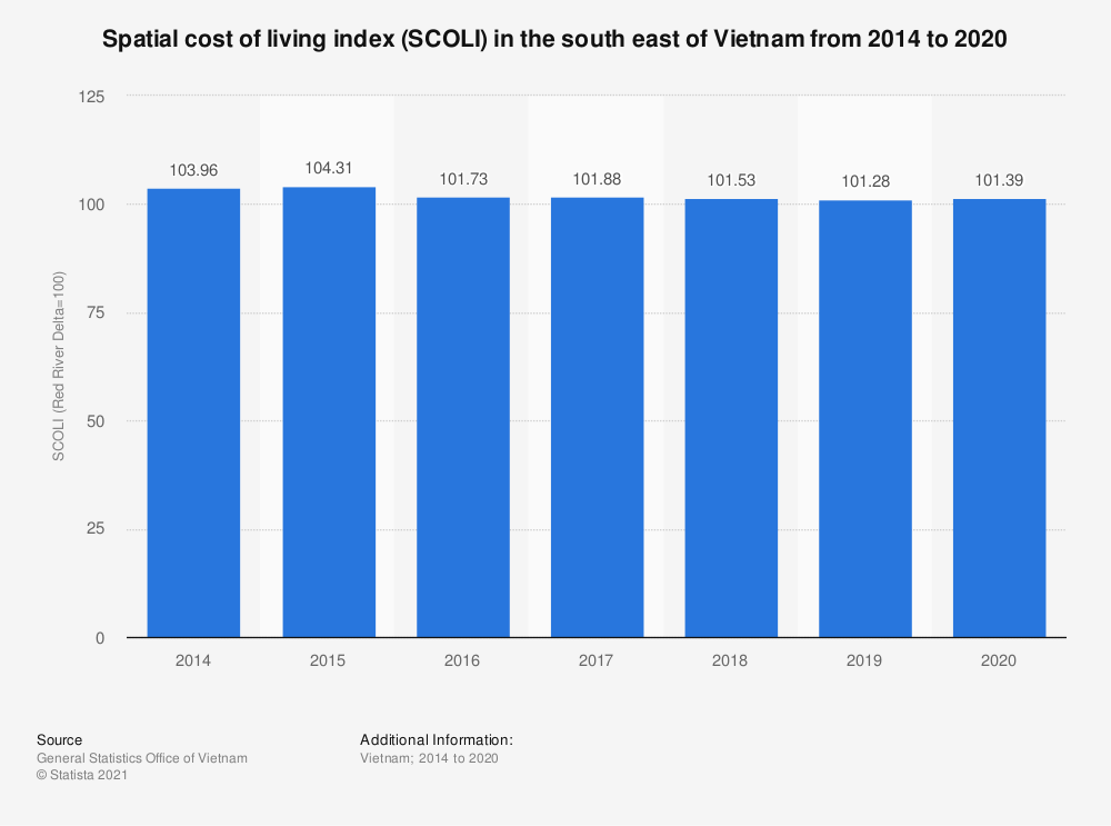 Statistic: Spatial cost of living index (SCOLI) in the south east of Vietnam from 2014 to 2019 | Statista