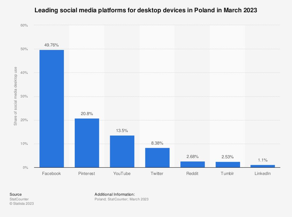 Statistic: Leading social media platforms for desktop devices in Poland in June 2021 | Statista