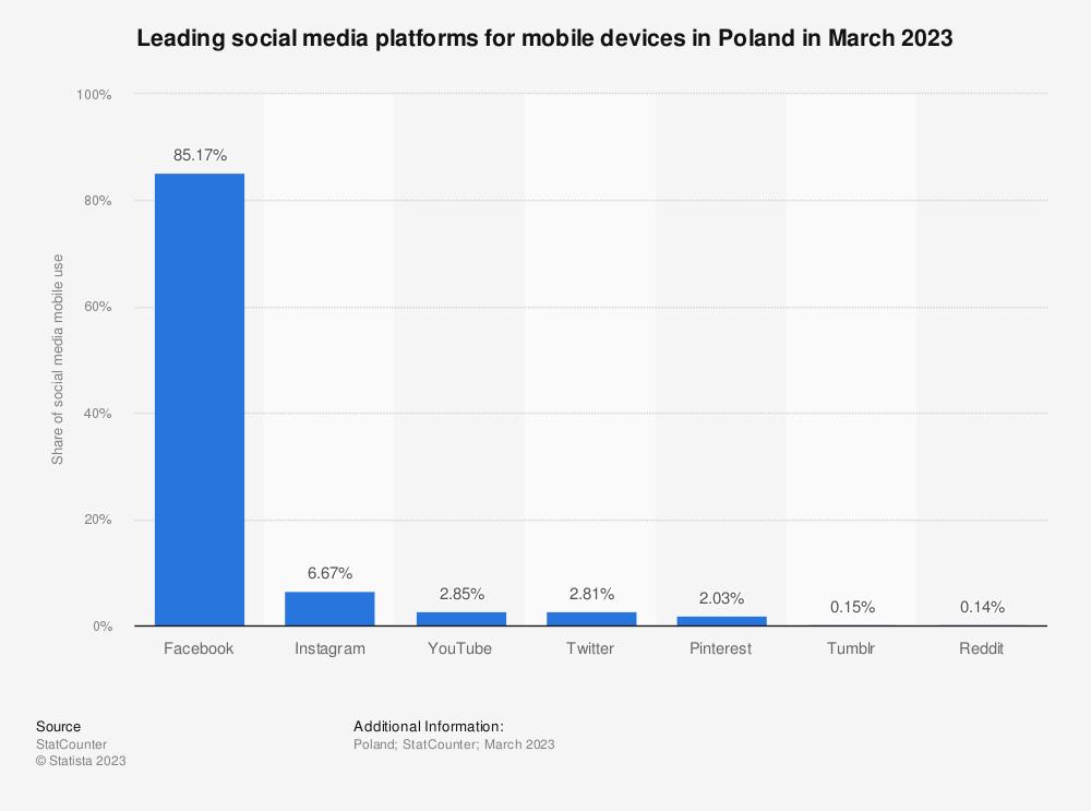 Statistic: Leading social media platforms for mobile devices in Poland in December 2019 | Statista