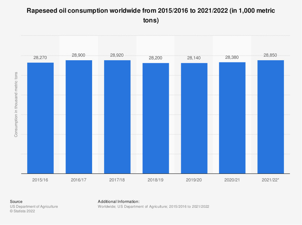 Statistic: Rapeseed oil consumption worldwide from 2015/2016 to 2020/2021 (in 1,000 metric tons) | Statista