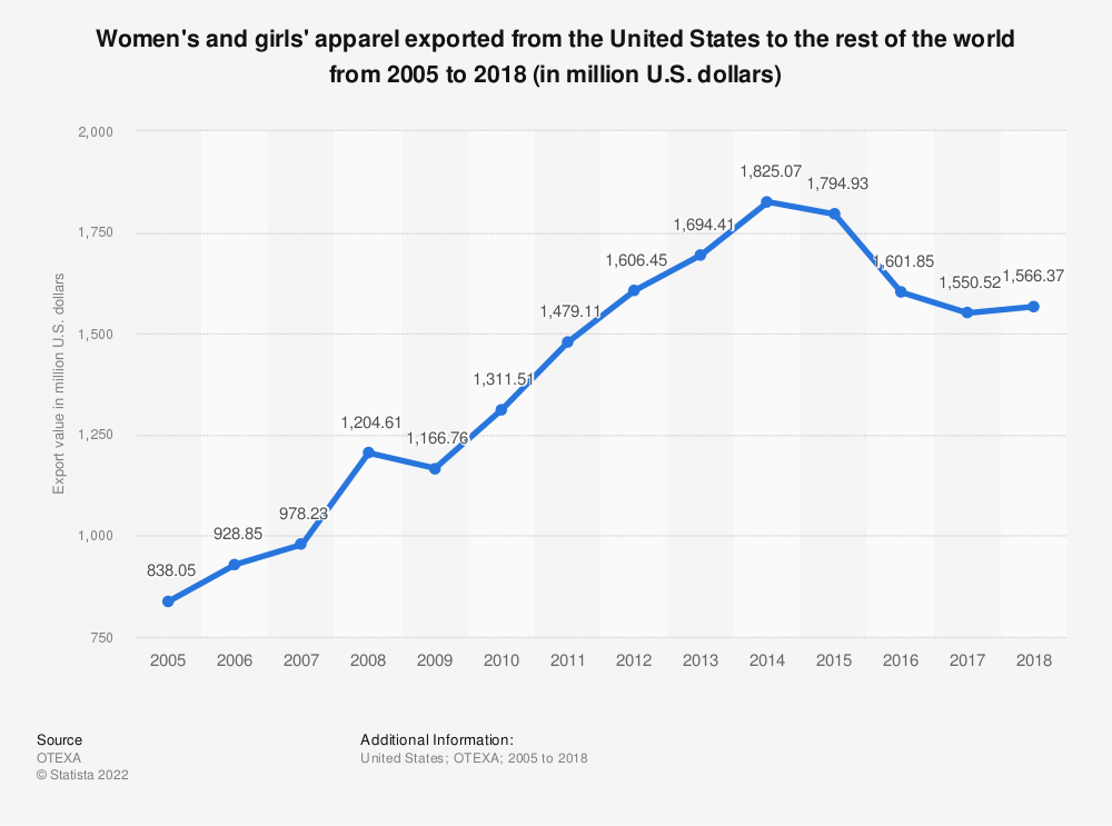 Statistic: Women's and girls' apparel exported from the United States to the rest of the world from 2005 to 2018 (in million U.S. dollars)   Statista
