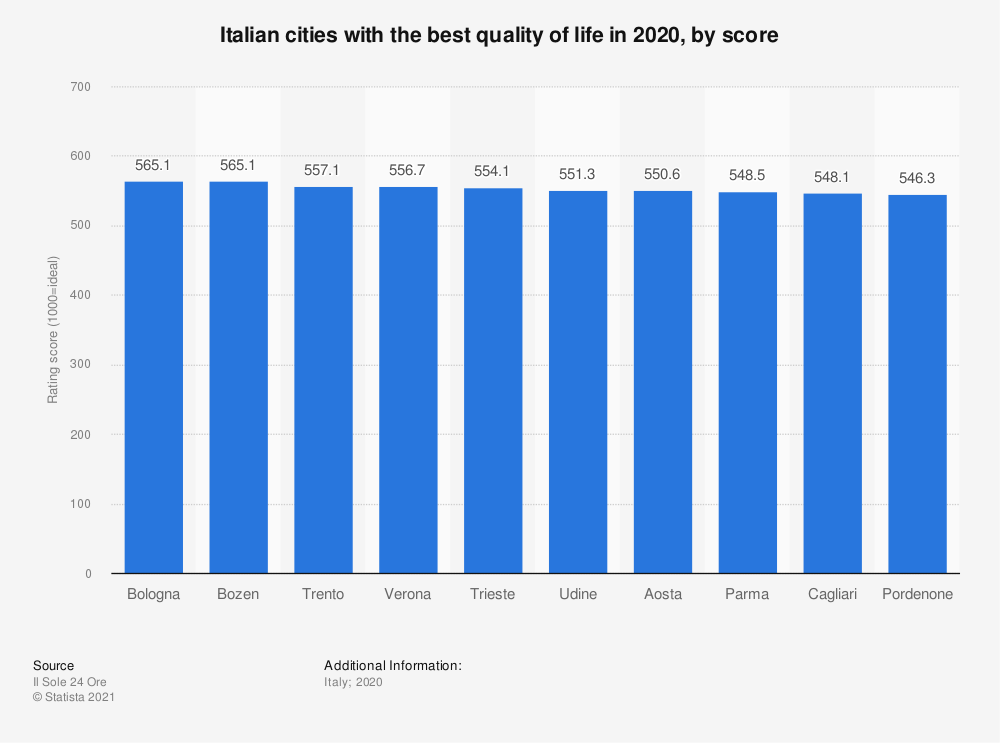 Statistic: Italian cities with the best quality of life in 2019, by score*   Statista