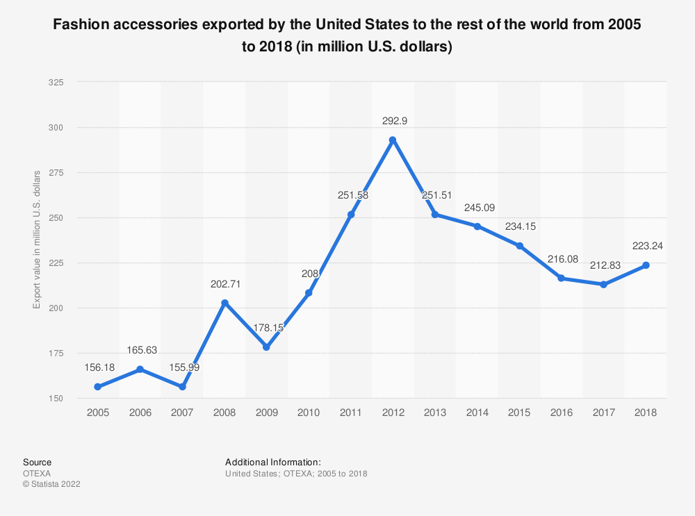 Statistic: Fashion accessories exported by the United States to the rest of the world from 2005 to 2018 (in million U.S. dollars) | Statista