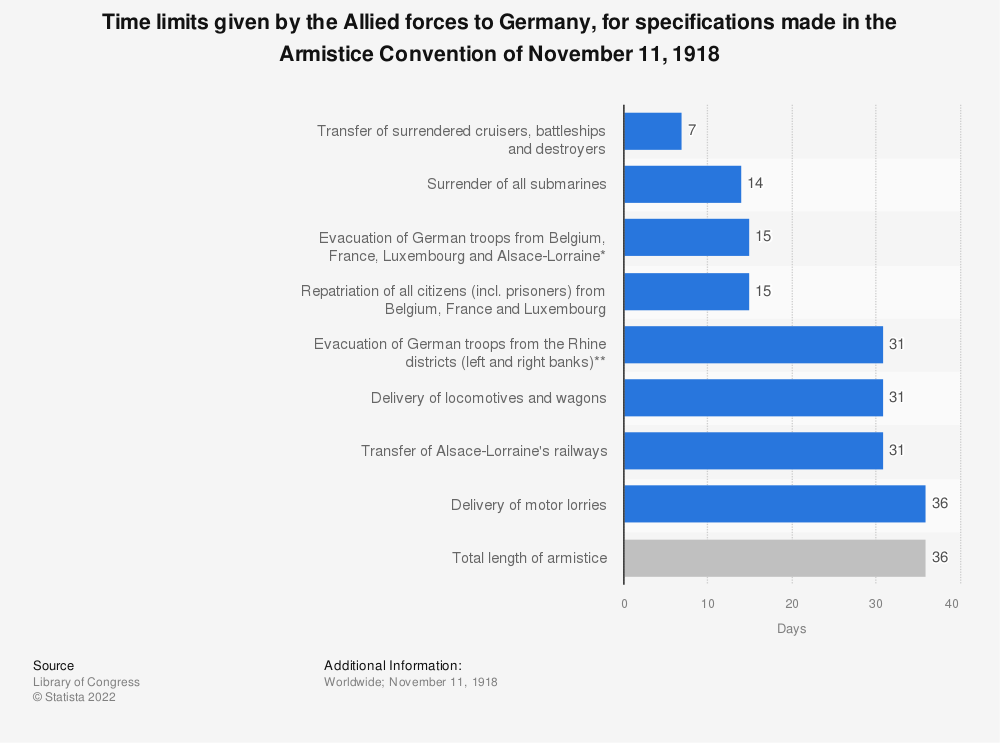 Statistic: Time limits given by the Allied forces to Germany, for specifications made in the Armistice Convention of November 11, 1918 | Statista