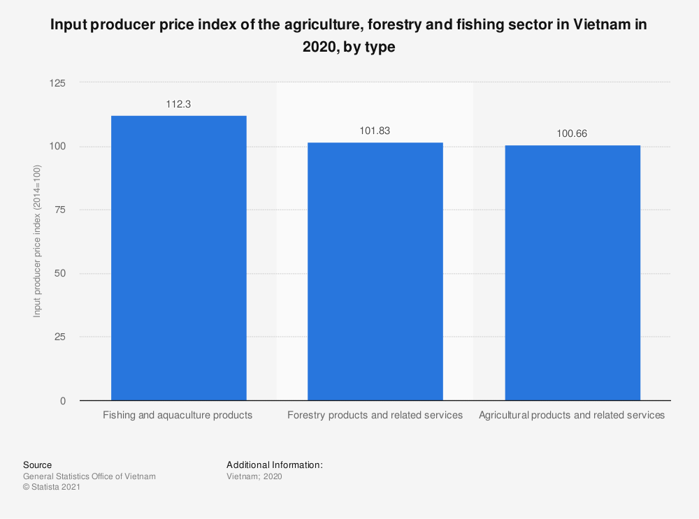 Statistic: Input producer price index of the agriculture, forestry and fishing sector in Vietnam in 2019, by type | Statista