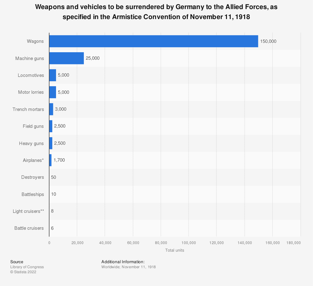 Statistic: Weapons and vehicles to be surrendered by Germany to the Allied Forces, as specified in the Armistice Convention of November 11, 1918 | Statista