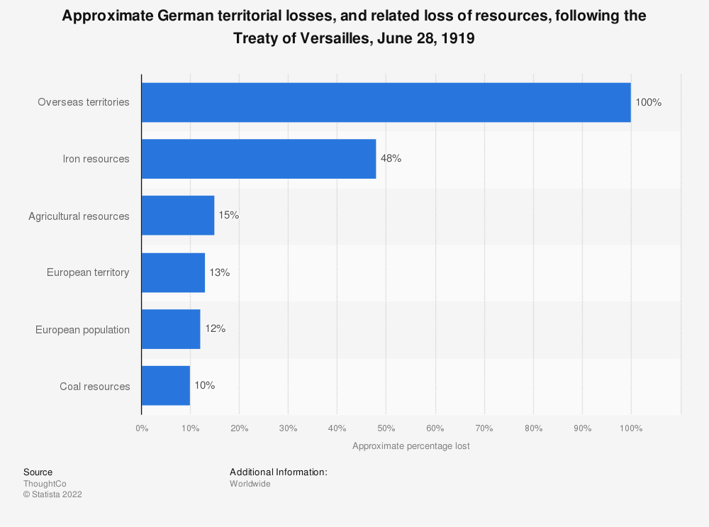 Statistic: Approximate German territorial losses, and related loss of resources, following the Treaty of Versailles, June 28, 1919 | Statista