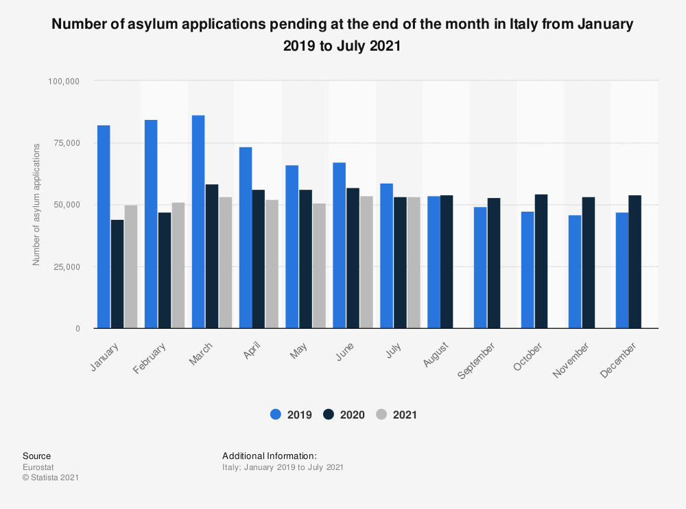 Statistic: Number of asylum applications pending at the end of the month in Italy from January 2019 to April 2021   Statista