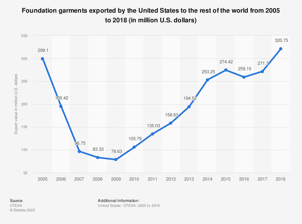 Statistic: Foundation garments exported by the United States to the rest of the world from 2005 to 2018 (in million U.S. dollars) | Statista