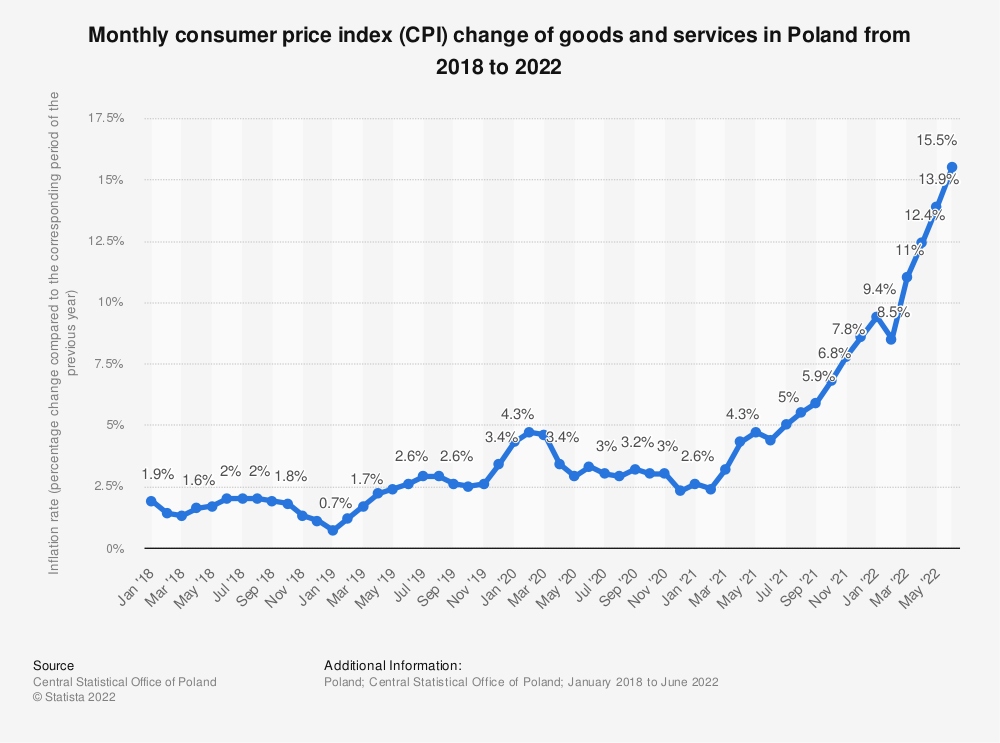 Statistic: Monthly consumer price index (CPI) change of goods and services in Poland from 2018 to 2021 | Statista