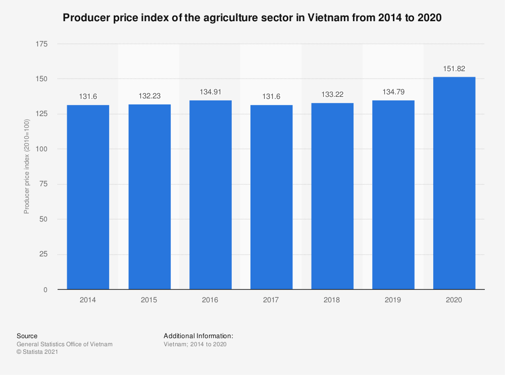 Statistic: Producer price index of the agriculture sector in Vietnam from 2014 to 2020   Statista