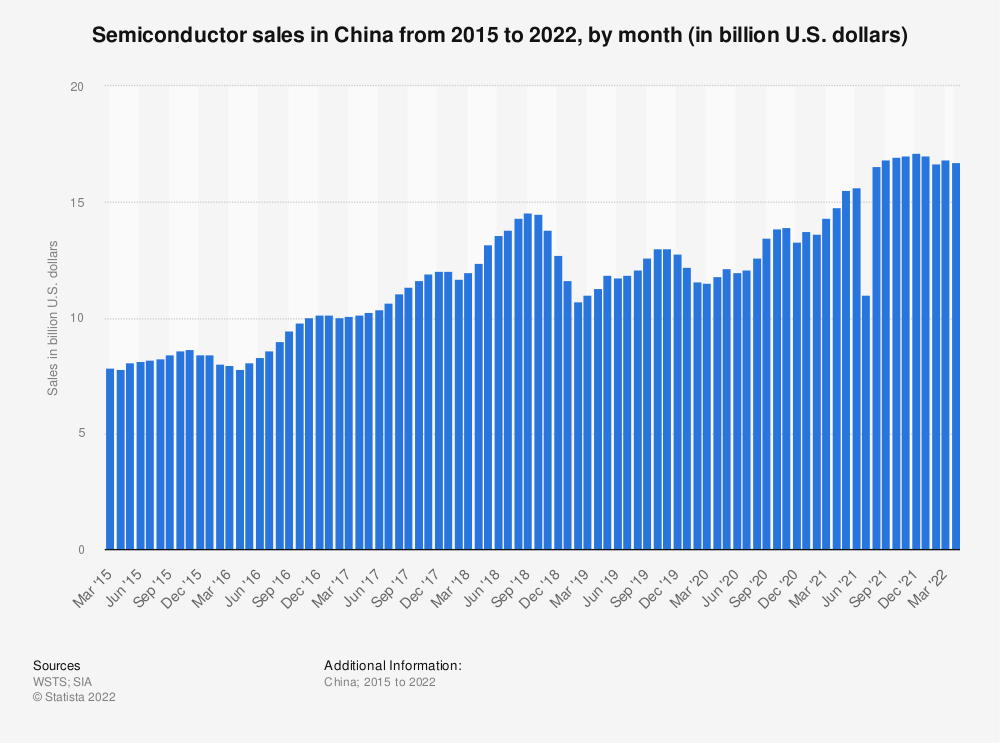 Statistic: Monthly semiconductor sales in China from 2015 to 2019 (in billion U.S. dollars) | Statista