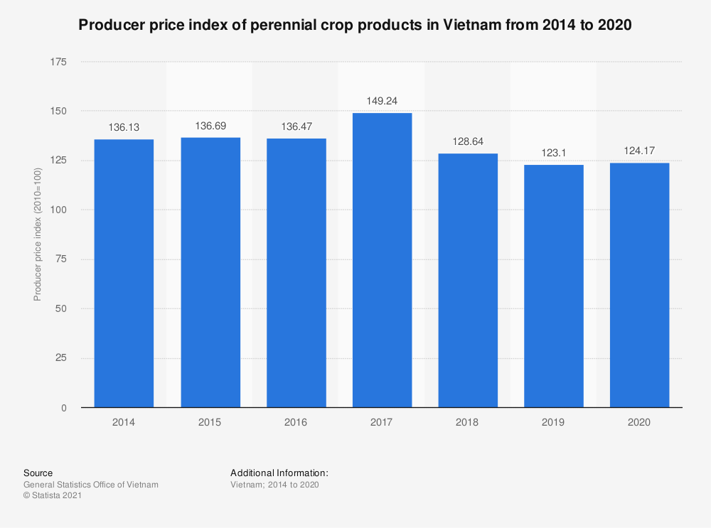 Statistic: Producer price index of perennial crop products in Vietnam from 2014 to 2020 | Statista
