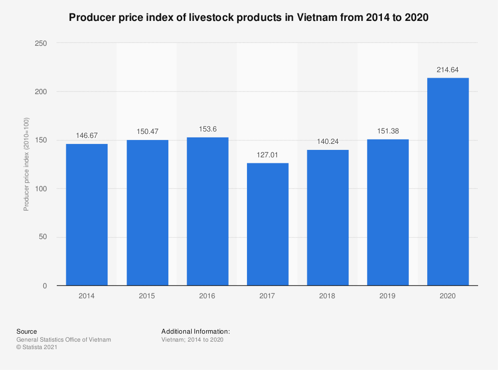 Statistic: Producer price index of livestock products in Vietnam from 2014 to 2020   Statista
