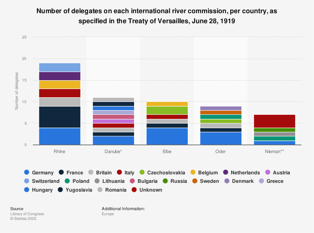 Statistic: Number of delegates on each international river commission, per country, as specified in the Treaty of Versailles, June 28, 1919 | Statista