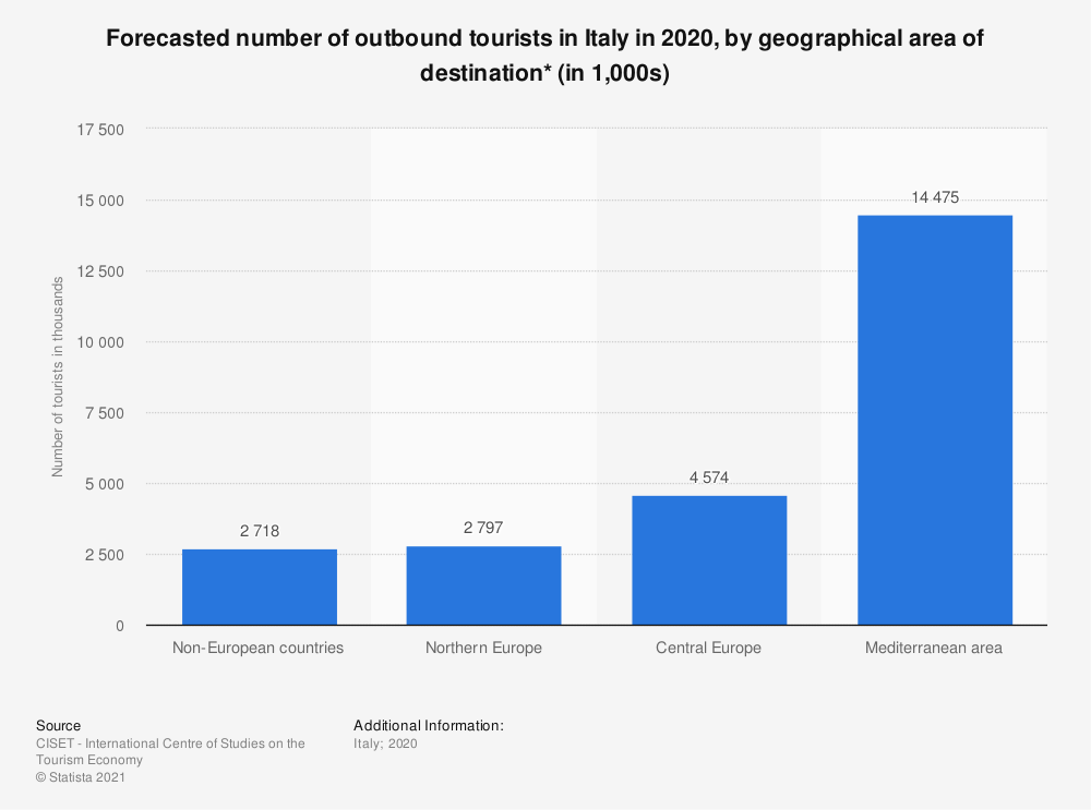Statistic: Forecasted number of outbound tourists in Italy in 2020, by geographical area of destination* (in 1,000s) | Statista
