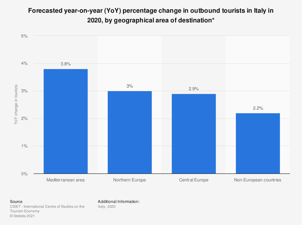 Statistic: Forecasted year-on-year (YoY) percentage change in outbound tourists in Italy in 2020, by geographical area of destination* | Statista