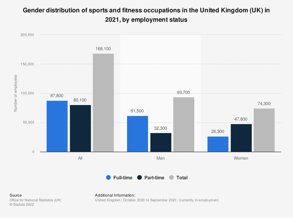 Statistic: Gender distribution of sports and fitness occupations by types of employment status in the United Kingdom (UK) in 2019 | Statista