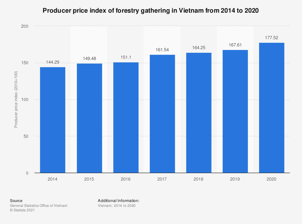 Statistic: Producer price index of forestry gathering in Vietnam from 2014 to 2020 | Statista