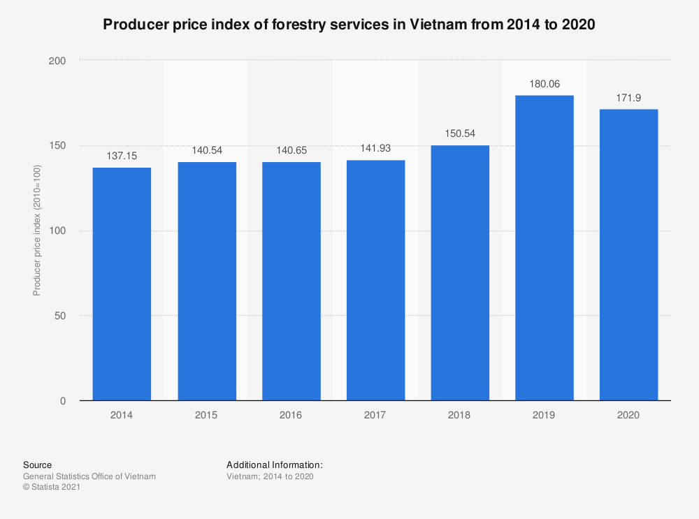 Statistic: Producer price index of forestry services in Vietnam from 2014 to 2019 | Statista