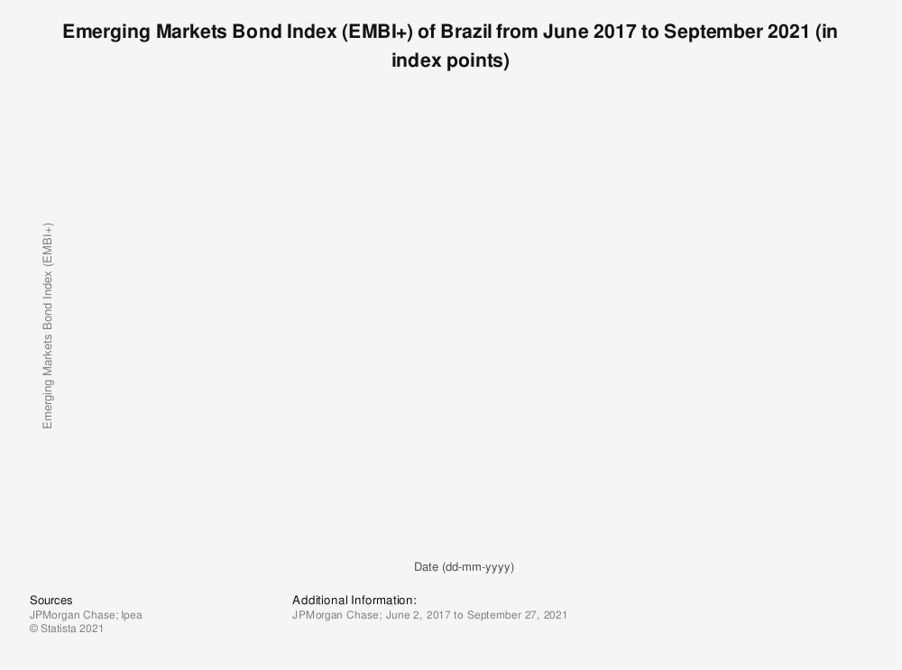 Statistic: Emerging Markets Bond Index (EMBI+) of Brazil from June 2017 to September 2021 (in index points) | Statista
