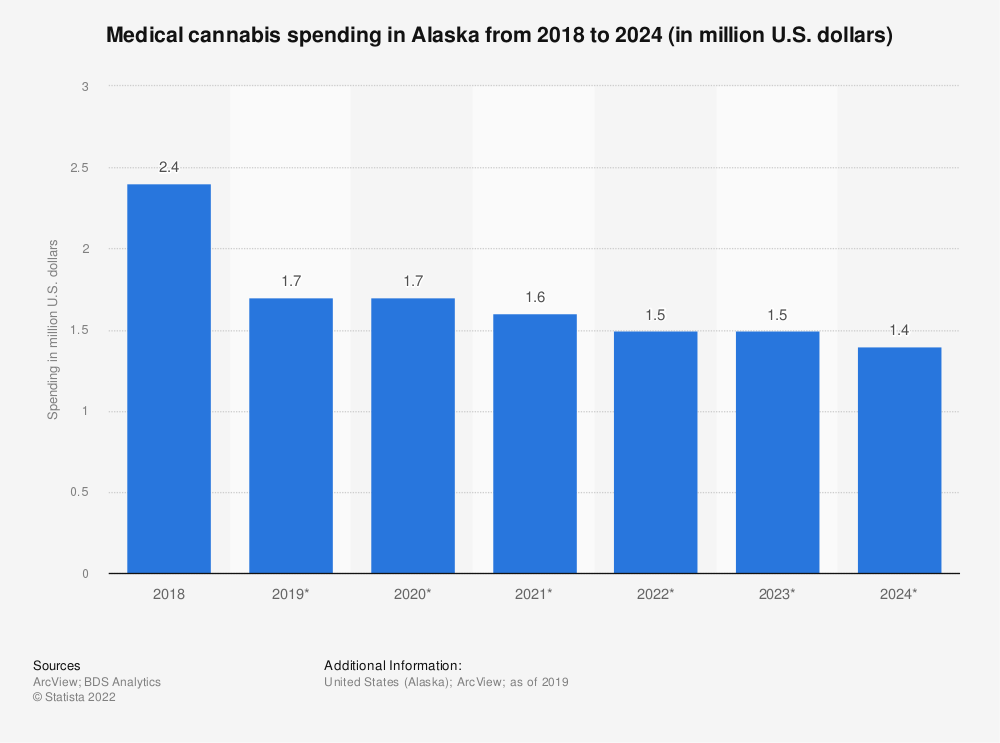 Statistic: Medical cannabis spending in Alaska from 2018 to 2024 (in million U.S. dollars) | Statista
