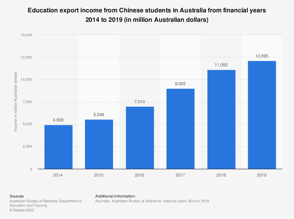 Statistic: Education export income from Chinese students in Australia from financial years 2014 to 2019 (in million Australian dollars)   Statista
