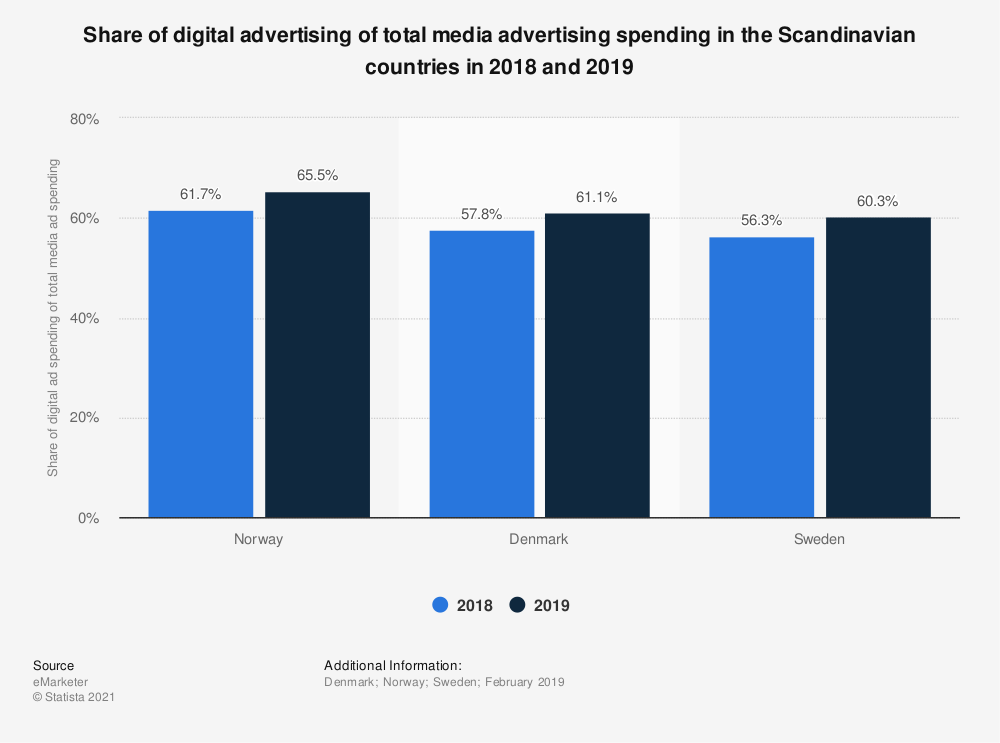 Statistic: Share of digital advertising of total media advertising spending in the Scandinavian countries in 2018 and 2019 | Statista